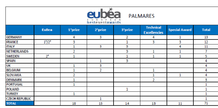 Country Palmares